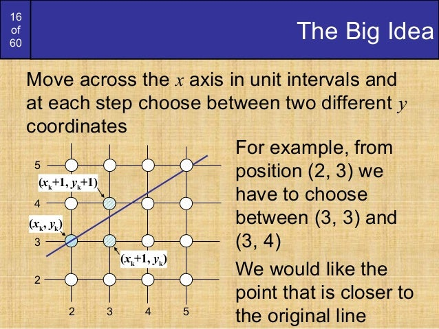 Bresenham Line Drawing Algorithm Mathematically : Bresenham circles and polygons derication