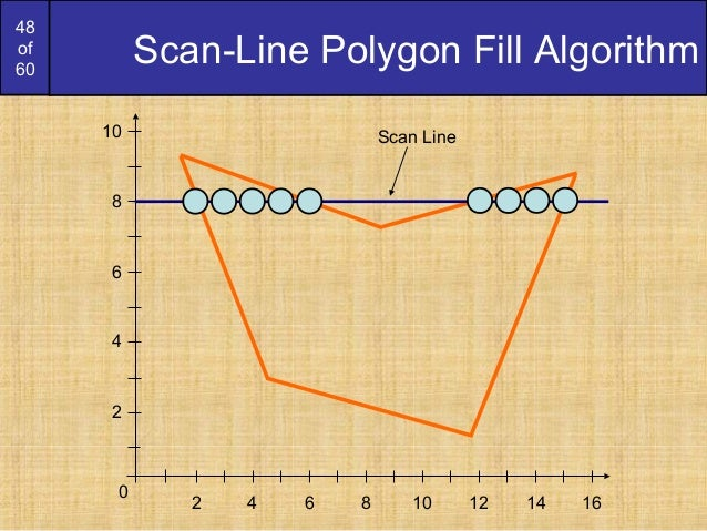 Bresenham Line Drawing Algorithm Visual Basic : Bresenham circles and polygons derication