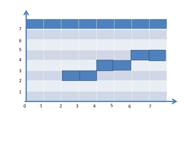Bresenham Line Drawing Algorithm Questions : Bresenham line drawing algorithm