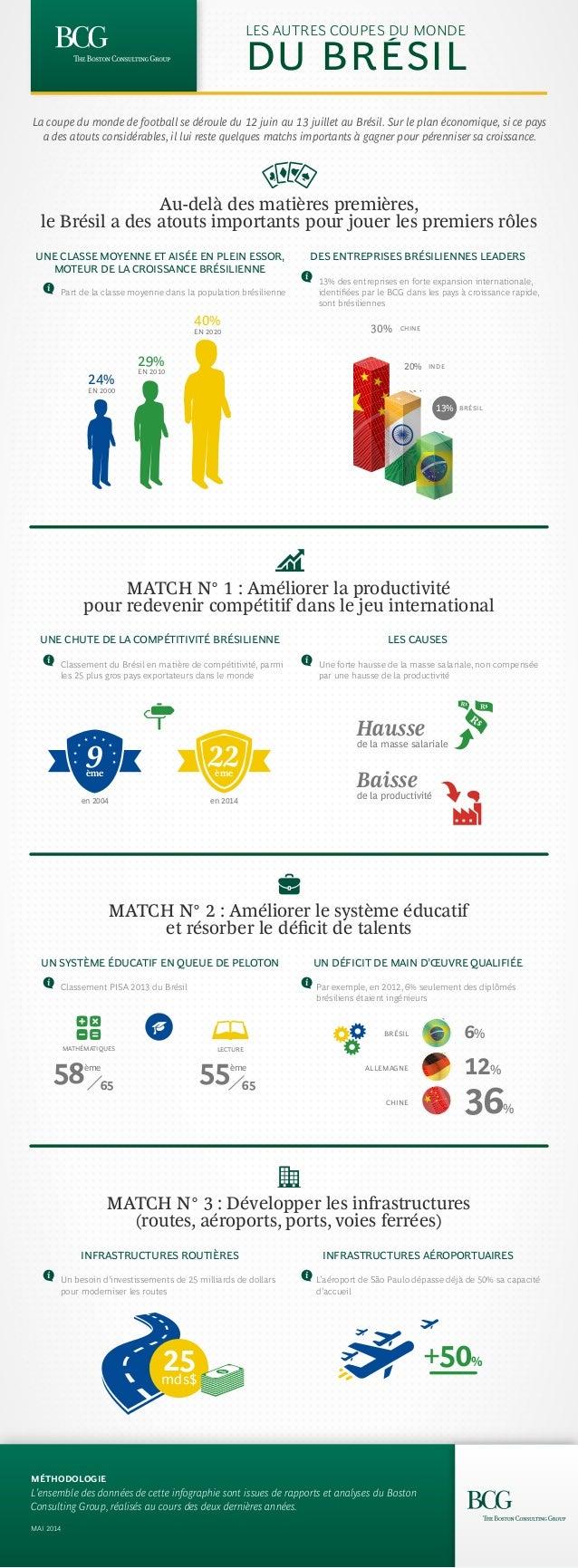 Au-delà des matières premières, le Brésil a des atouts importants pour jouer les premiers rôles MATCH N° 1 : Améliorer la ...