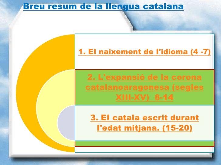 Breu resum de la llengua catalana           1. EI naixement de Iidioma (4 -7)            2. Lexpansió de la corona        ...