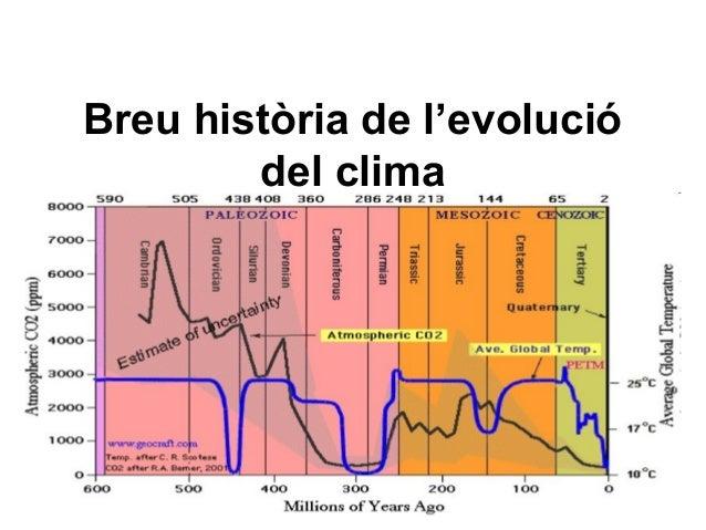 Breu història de l'evoluciódel clima