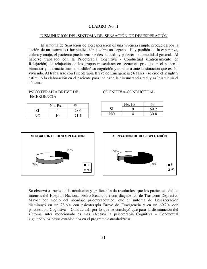 CUADRO No. 1        DISMINUCION DEL SINTOMA DE SENSACIÓN DE DESESPERACIÓN       El síntoma de Sensación de Desesperación e...