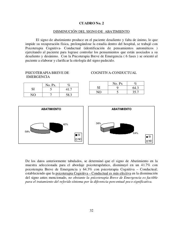 CUADRO No. 2                    DISMINUCIÓN DEL SIGNO DE ABATIMIENTO        El signo de abatimiento produce en el paciente...