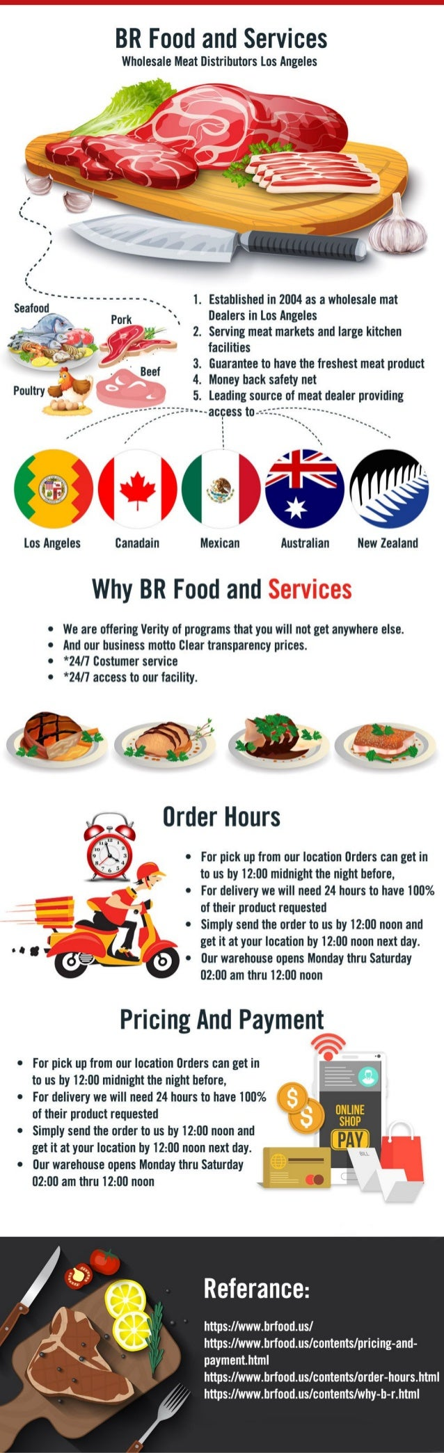 BR Food and Services - Wholesale Meat Distributors Los Angeles