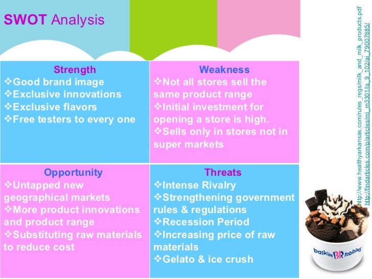 SWOT Analysis for Ben and Jerry Essay