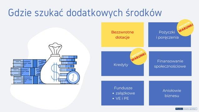 Kredyty Aniołowie biznesu Bezzwrotne dotacje Finansowanie społecznościowe zalążkowe VE i PE Fundusze Gdzie szukać dodatkow...