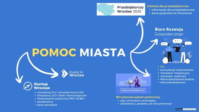 POMOC MIASTA informacje dla przedsiębiorców dane gospodarcze Wrocławia Infohub dla przedsiębiorców PIG konsultacje indywid...