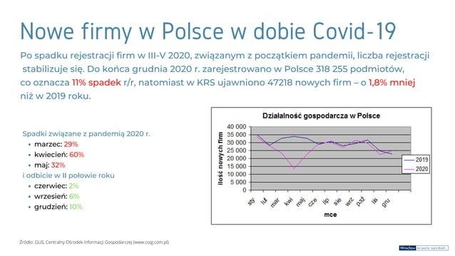 Nowe firmy w Polsce w dobie Covid-19 Po spadku rejestracji firm w III-V 2020, związanym z początkiem pandemii, liczba reje...