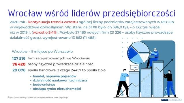 Wrocław wśród liderów przedsiębiorczości 2020 rok - kontynuacja trendu wzrostu ogólnej liczby podmiotów zarejestrowanych w...