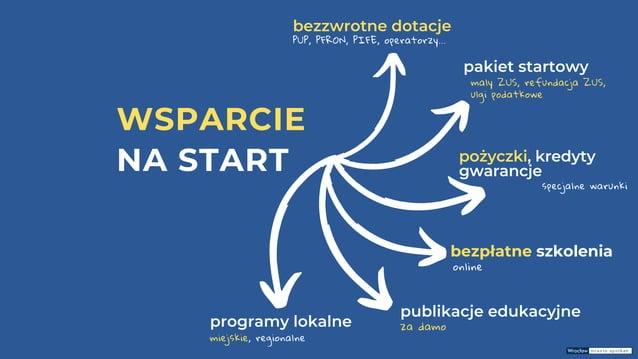 WSPARCIE NA START bezpłatne szkolenia online bezzwrotne dotacje PUP, PFRON, PIFE, operatorzy... pożyczki, kredyty gwarancj...