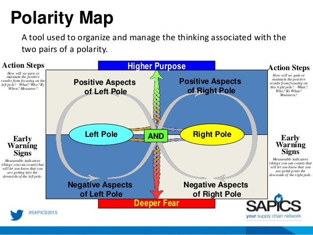 Problem Solving VS. Polarity Management: You need to know ...