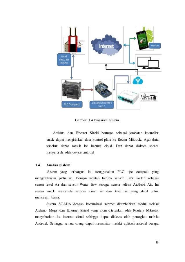 Pengembangan Sistem Scada Pada Plc Tipe Compact Untuk
