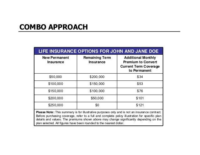HOME RETIREMENTEDUCATION HEALTH CARE Disability & Critical Illness Insurance Long Term Care Insurance $$ SPENDING BUBBLES