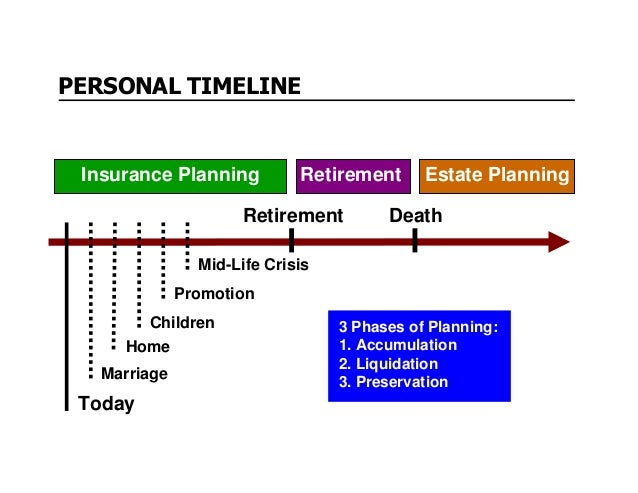 UPSIDE-DOWN PYRAMID Financial Plan Life Insurance Will & Power of Attorney Disability & Health Ins. Education Savings Reti...