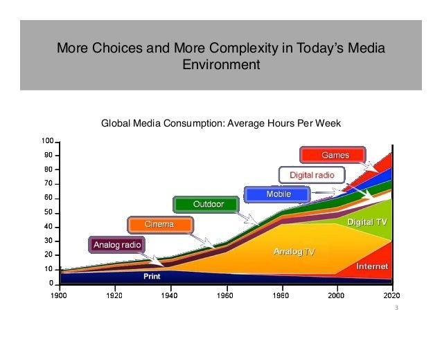 2012 State of Media Presentation Slide 3
