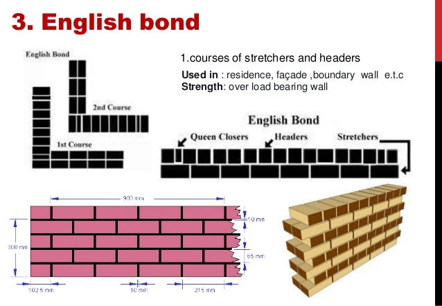 Brick bond 6 3 english bond 1urses ccuart Choice Image