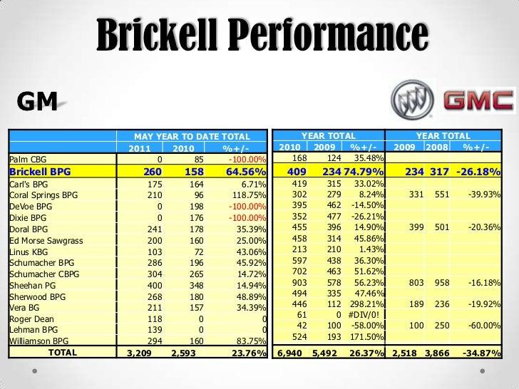 Brickell Honda Buick Gmc Social Media Marketing Strategy Presentation