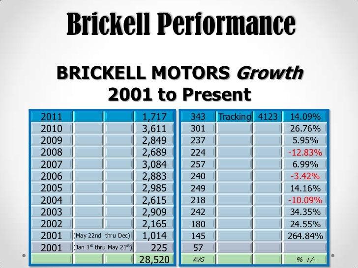 Brickell Honda Buick Gmc Social Media Marketing Strategy