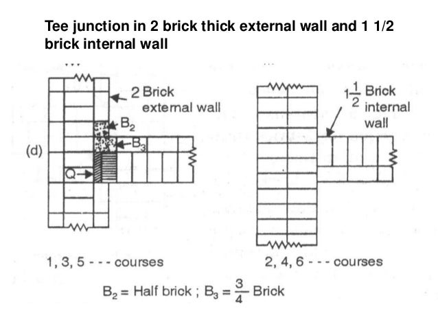 Bricks fin isolated piers in english bond ccuart Choice Image