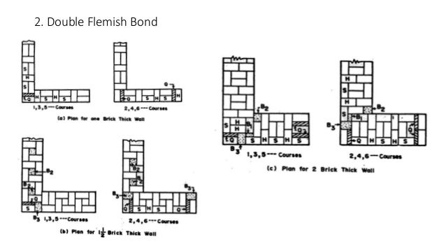 Brick walling and joints english bond 28 ccuart Choice Image