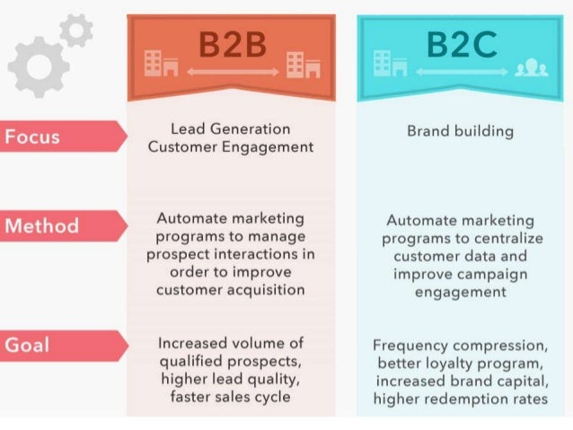 b2c and b2b marketing comparison Originally published here product management in b2b saas vs b2c saas here is the b2b vs b2c comparison with respect to product management and marketing i am a.