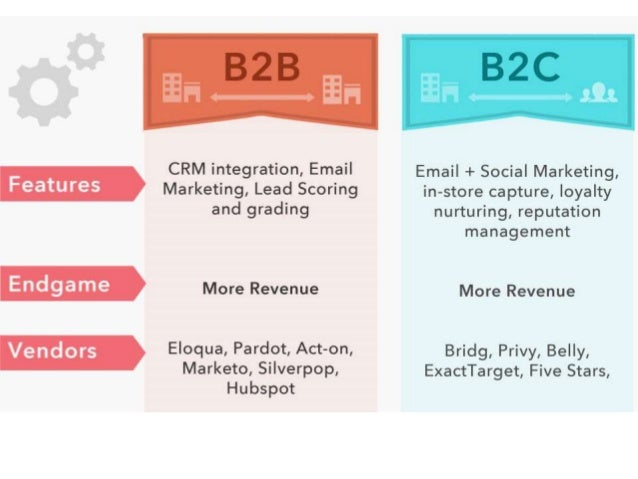 different in b2b vs b2c advertising We discuss three major differences in the b2b vs b2c digital marketing landscape understand how to get your messages across to these audiences, digitally.