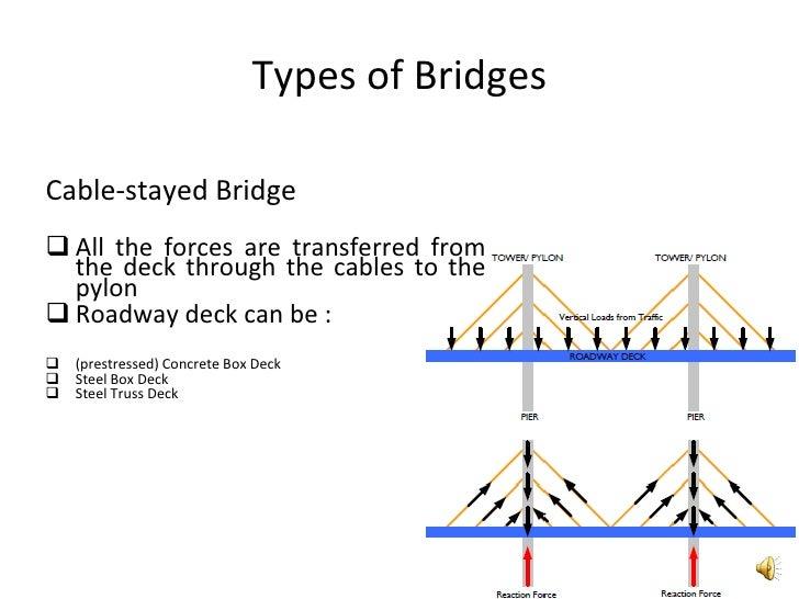 Bridge engineering bridges 22 ccuart Gallery