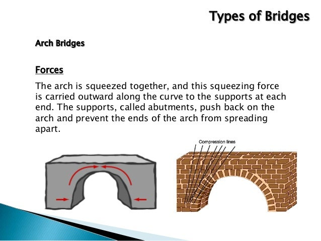 types-of-bridges-14-638.jpg?cb=1397483902