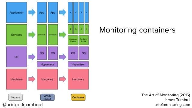 the art of monitoring james turnbull pdf