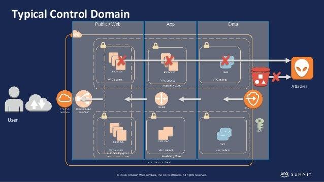 Bridgewater's Model-Based Verification of AWS Security Controls