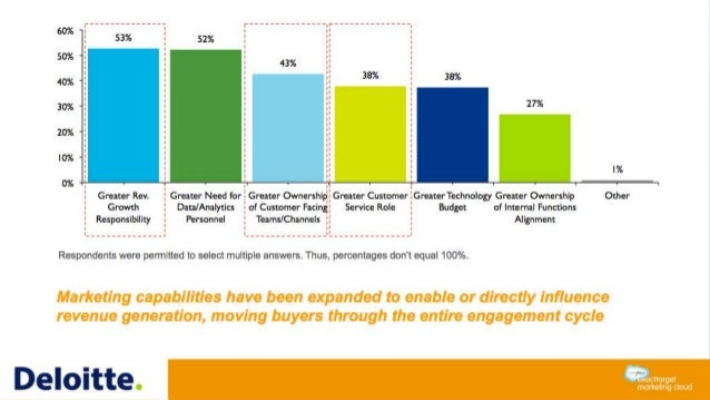 53% 52% 43% 38% 38% 27% 1% 0% 10% 20% 30% 40% 50% 60% Greater Rev. Growth Responsibility Greater Need for Data/Analytics P...