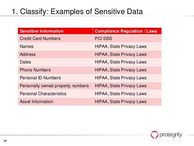 Confidential data policy example.