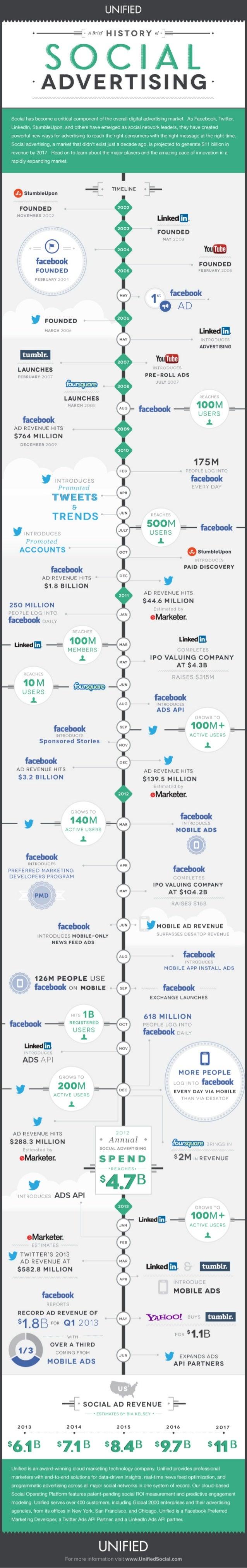 Brief history-of-social-advertising