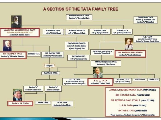  Ratan Tata, Chairman Emeritus   Cyrus Pallonji Mistry, Chairman   Farrokh K Kavarana   R Gopalakrishnan   Ishaat Hus...