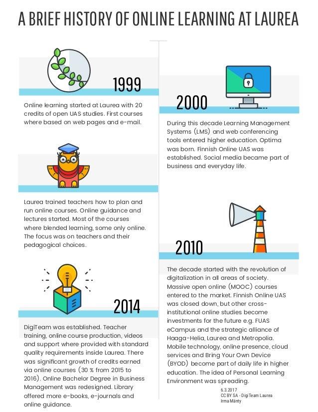 1999 OnlinelearningstartedatLaureawith20 creditsofopenUASstudies.Firstcourses wherebasedonwebpagesande...