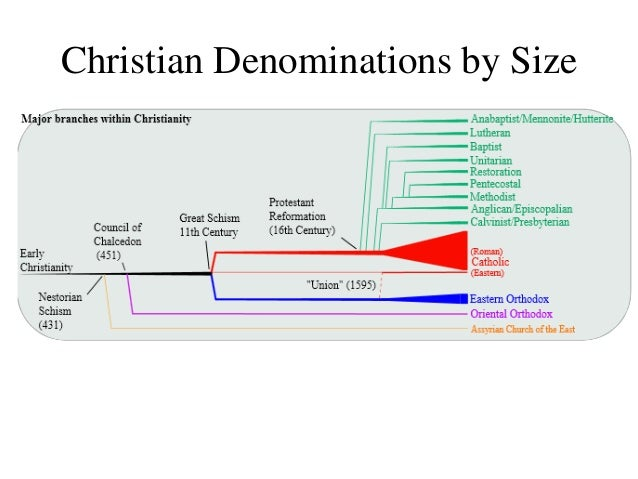 Image result for divisions in christianity