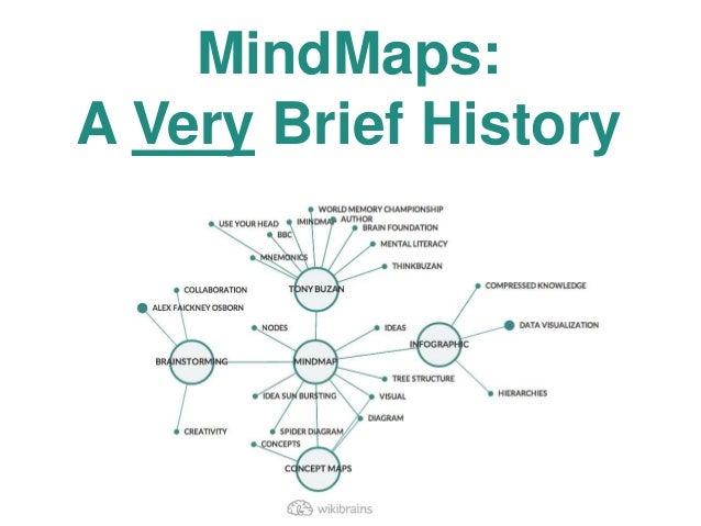 MindMaps: A Very Brief History