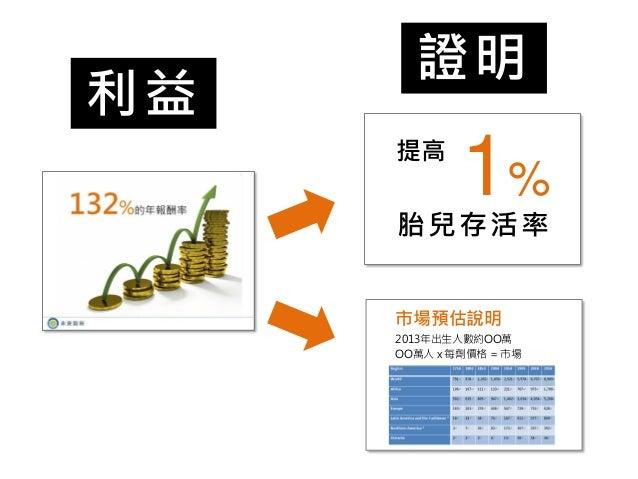 利益  1%  提高  胎兒存活率  證明  2013年出生人數約OO萬  OO萬人 x 每劑價格 = 市場  市場預估說明