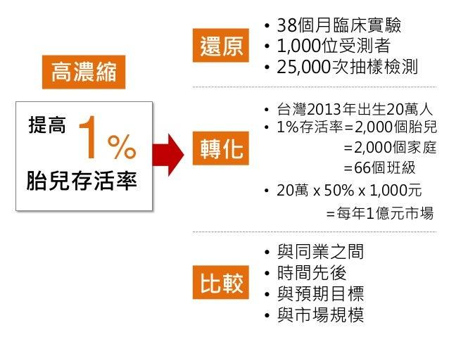 1%  提高  胎兒存活率  •38個月臨床實驗  •1,000位受測者  •25,000次抽樣檢測  還原  高濃縮  •台灣2013年出生20萬人  •1%存活率=2,000個胎兒  轉化  =2,000個家庭  =66個班級  •20萬 ...