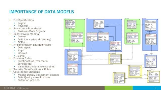 The model enterprise a blueprint for enterprise data governance retention policies 17 malvernweather Choice Image