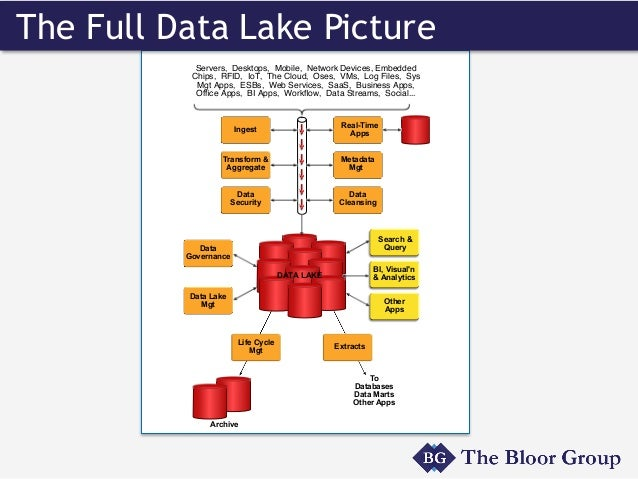 The model enterprise a blueprint for enterprise data governance the need for data modeling mdm malvernweather Image collections