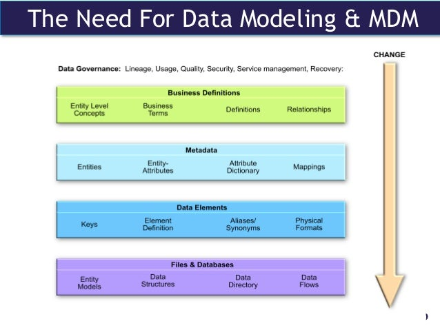 The model enterprise a blueprint for enterprise data governance the need for data modeling mdm 29 malvernweather Choice Image