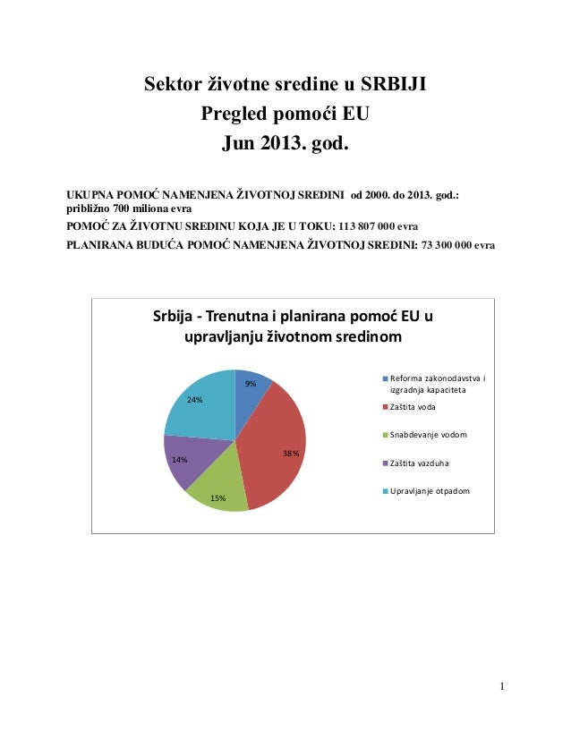1Sektor životne sredine u SRBIJIPregled pomoći EUJun 2013. god.UKUPNA POMOĆ NAMENJENA ŽIVOTNOJ SREDINI od 2000. do 2013. g...
