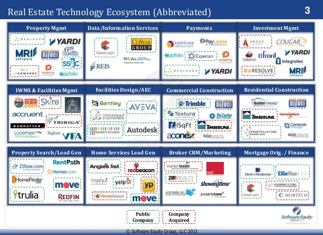 Top Mortgage Software