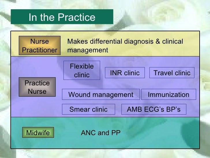 Role of Nurses in UK General Practice