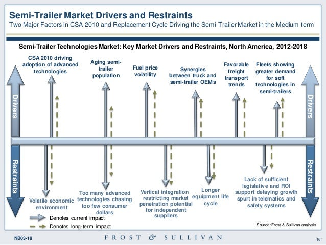 north american trailer technologies market 15 16