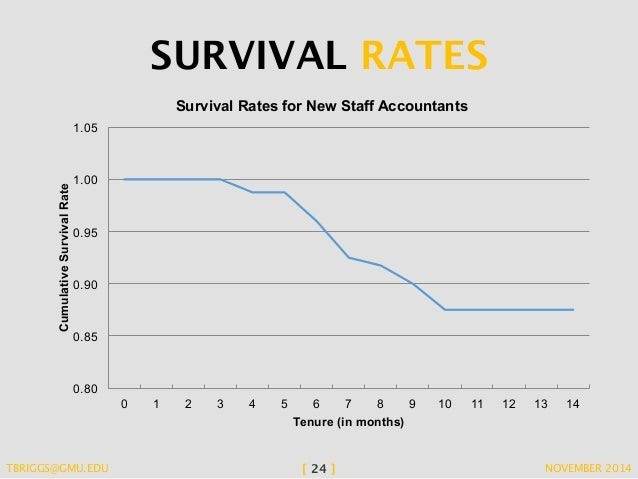 The Negative Impacts of a High Turnover Rate