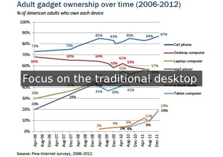 Focus on the traditional desktop