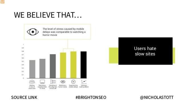 UK Top 5,000 Websites; Mobile Site Speed Benchmark - BrightonSEO Slide 3